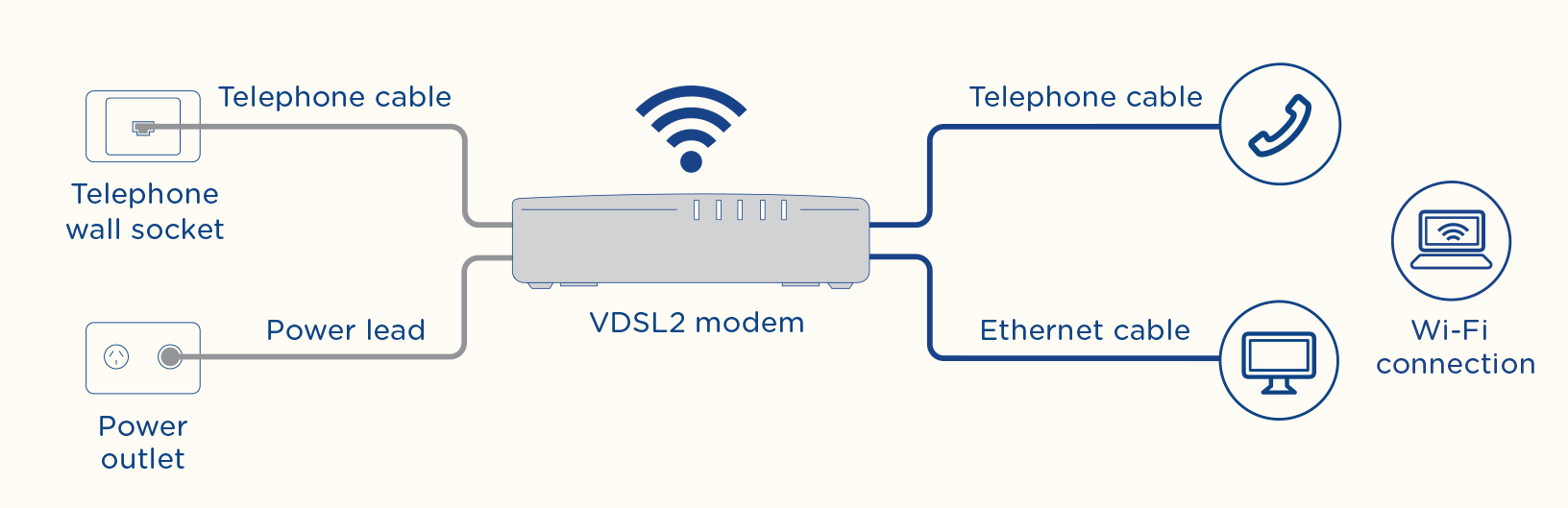Diagram of fibre to the node installation